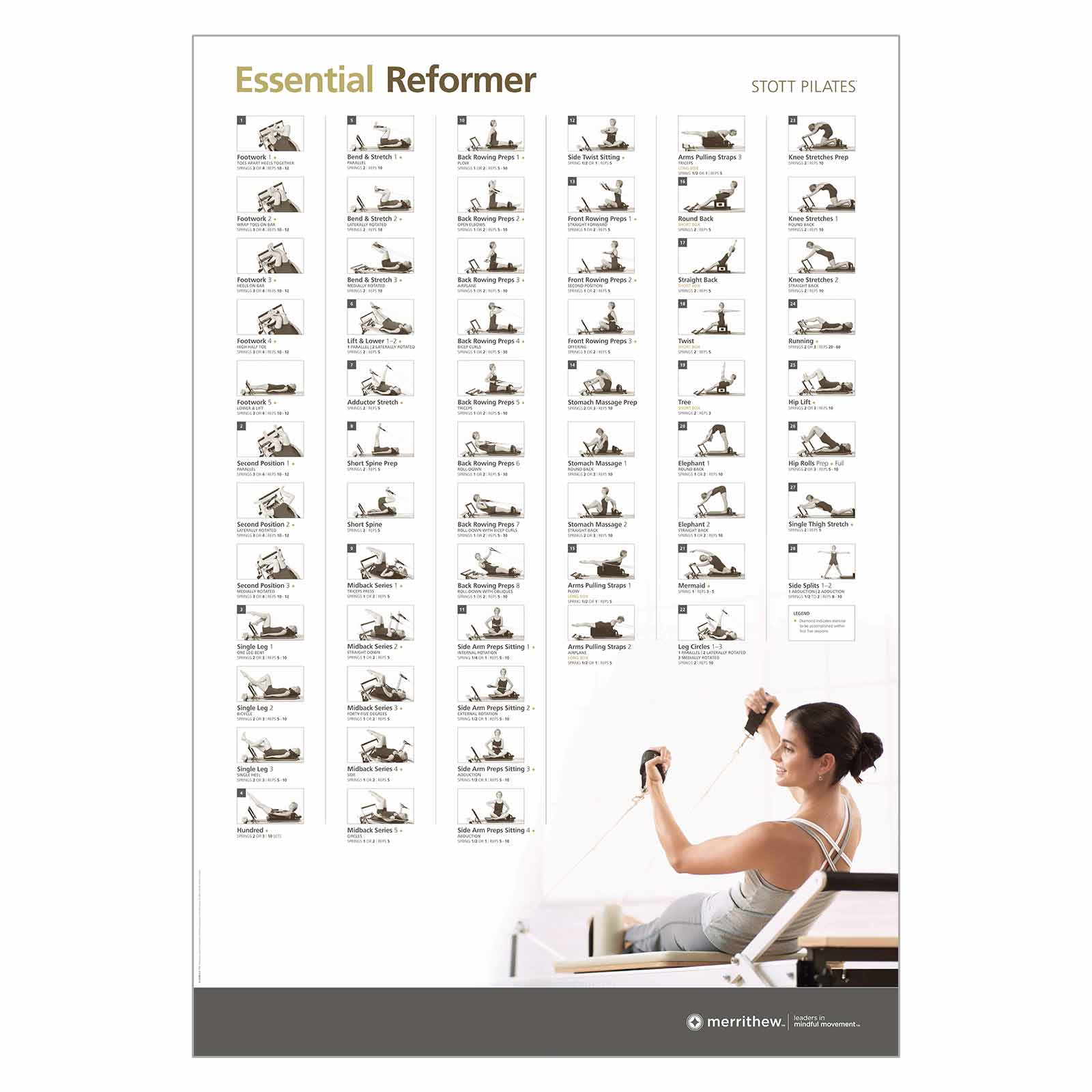 Pilates Mat Exercise Poster: Wall Chart - Essential Reformer